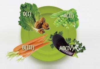 Как составить диету по группе крови
